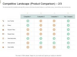 Competitive Landscape Product Comparison Competitor Equity Crowd Investing Ppt Introduction