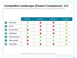 Competitive Landscape Product Comparison Playlist Follow Ppt Powerpoint Presentation Model