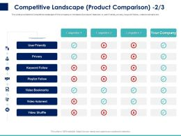 Competitive Landscape Product Comparison Ppt Powerpoint Presentation Layouts Vector