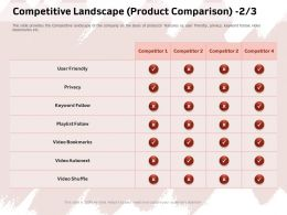 Competitive Landscape Product Comparison Privacy Ppt Powerpoint Presentation File Show
