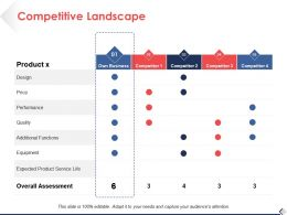Competitive Landscape Quality Ppt Pictures Slide Download