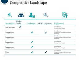 Competitive Landscape Sample Of Ppt Presentation