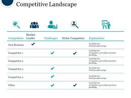 Competitive Landscape Sample Of Ppt Presentation