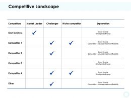 Competitive Landscape Table Ppt Powerpoint Presentation Portfolio Samples