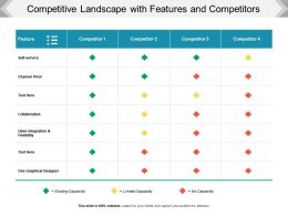 Competitive Landscape With Features And Competitors