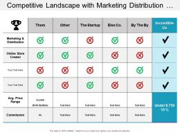 Competitive Landscape With Marketing Distribution And Competitors Prices