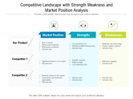 Competitive Landscape With Strength Weakness And Market Position Analysis