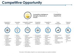 Competitive Opportunity Competitor Detection Value Proposition Financial Review Competitor