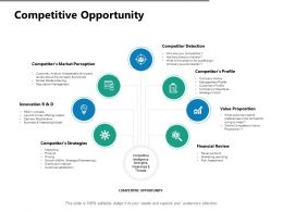 Competitive Opportunity Financial Review Ppt Powerpoint Presentation Show Rules