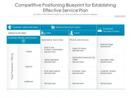 Competitive Positioning Blueprint For Establishing Effective Service Plan
