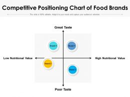 Competitive Positioning Chart Of Food Brands
