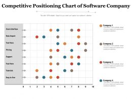 Competitive Positioning Chart Of Software Company