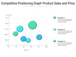 Competitive Positioning Graph Product Sales And Price