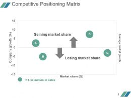 Competitive Positioning Matrix Powerpoint Presentation Examples