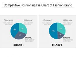 Competitive Positioning Pie Chart Of Fashion Brand