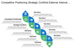 Competitive Positioning Strategic Conflicts External Internal Awareness Execution Plans