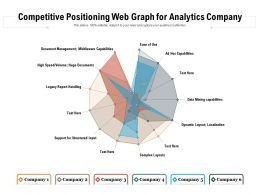 Competitive Positioning Web Graph For Analytics Company