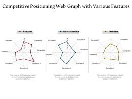 Competitive Positioning Web Graph With Various Features