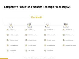 Competitive Prices For A Website Redesign Proposal Ppt Powerpoint Presentation File