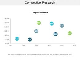 Competitive Research Ppt Powerpoint Presentation Icon Slideshow Cpb