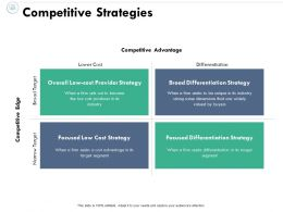 Competitive Strategies Broad Target Narrow Target Ppt Powerpoint Presentation File Graphics