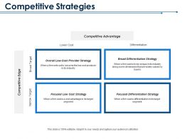 Competitive Strategies Competitive Advantage Competitive Edge Differentiation Narrow Target