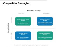 Competitive Strategies Lower Cost Ppt Powerpoint Presentation Show Templates