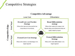 Competitive Strategies Powerpoint Slide Ideas