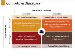 Competitive Strategies Powerpoint Slide Themes