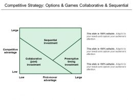 Competitive Strategy Options And Games Collaborative And Sequential