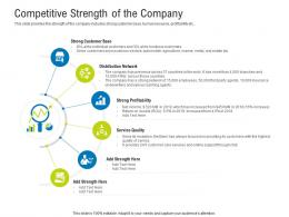 Competitive Strength Of The Company Raise Funding After IPO Equity Ppt Portfolio