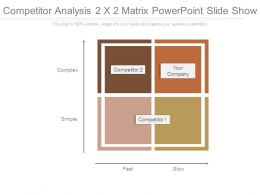 Competitor Analysis 2 X 2 Matrix Powerpoint Slide Show