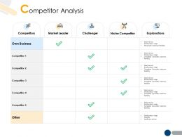 Competitor Analysis A205 Ppt Powerpoint Presentation File Backgrounds
