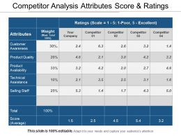 Competitor Analysis Attributes Score And Ratings Sample Of Ppt