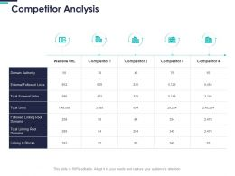 Competitor Analysis Authority Ppt Powerpoint Presentation Layouts