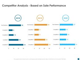 Competitor Analysis Based On Sale Performance Own Business Ppt Powerpoint Presentation Infographic