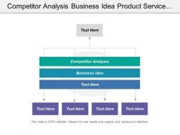 Competitor Analysis Business Idea Product Service Description Management Operations
