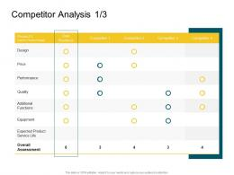 Competitor Analysis Business Product Competencies Ppt Themes