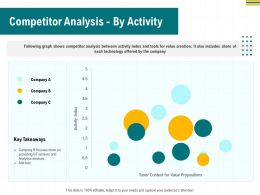 Competitor Analysis By Activity Index Ppt Powerpoint Presentation Template Maker