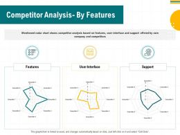 Competitor Analysis By Features M2952 Ppt Powerpoint Presentation Infographic Ideas