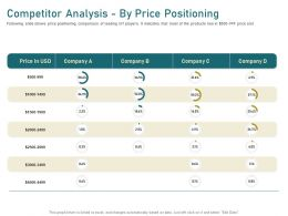 Competitor Analysis By Price Positioning M2726 Ppt Powerpoint Presentation Portfolio Layout