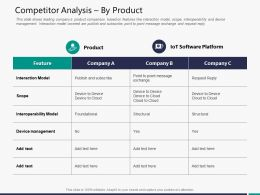 Competitor Analysis By Product M3289 Ppt Powerpoint Presentation File Slide