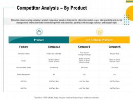 Competitor Analysis By Product Publish And Ppt Powerpoint Presentation Outline Styles