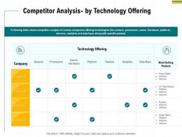 Competitor Analysis By Technology Offering Devices Ppt Powerpoint Presentation Layouts Grid