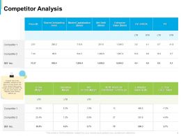Competitor Analysis Capitalization Ppt Powerpoint Presentation Designs