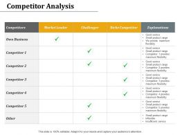 Competitor Analysis Challenger Explanations Ppt Powerpoint Presentation Slides Smartart