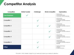 Competitor Analysis Challenger Ppt Powerpoint Presentation File
