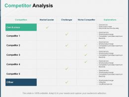 Competitor Analysis Challenger Ppt Powerpoint Presentation Outline Visual Aids