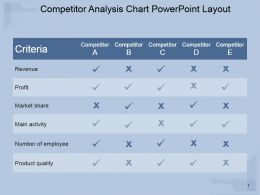 Competitor Analysis Chart Powerpoint Layout