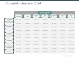 Competitor Analysis Chart Powerpoint Slide Background Picture